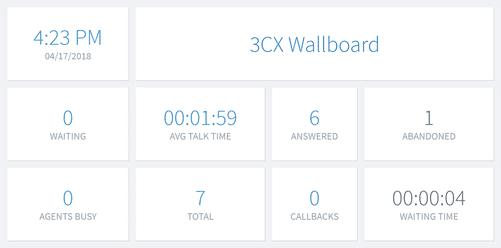 3cx wallboard